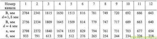 Размеры проволочного полуволнового вибратора