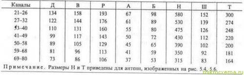 Размеры дециметровой рамочной антенны