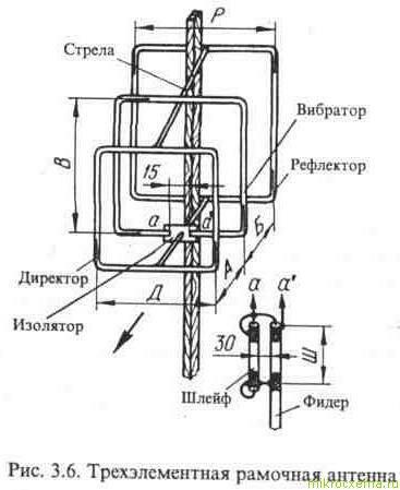 Трёхэлементная рамочная антенна