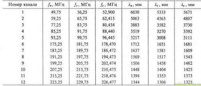 Основные параметры частотных каналов метровых волн