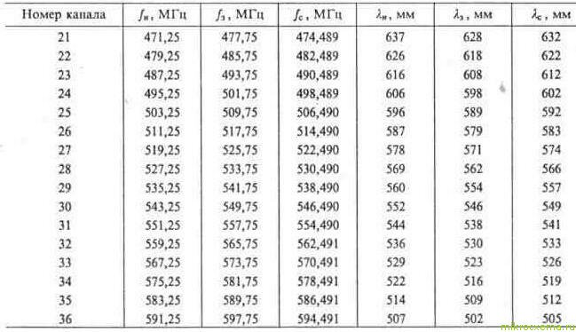 Основные параметры каналов дециметровых волн