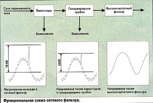Диаграмма работы сетевого фильтра