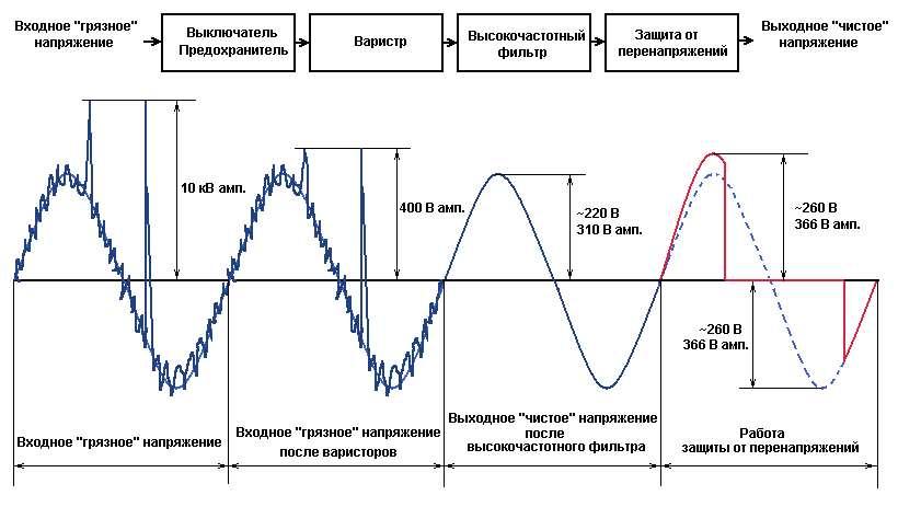Детальная функциональная диаграмма