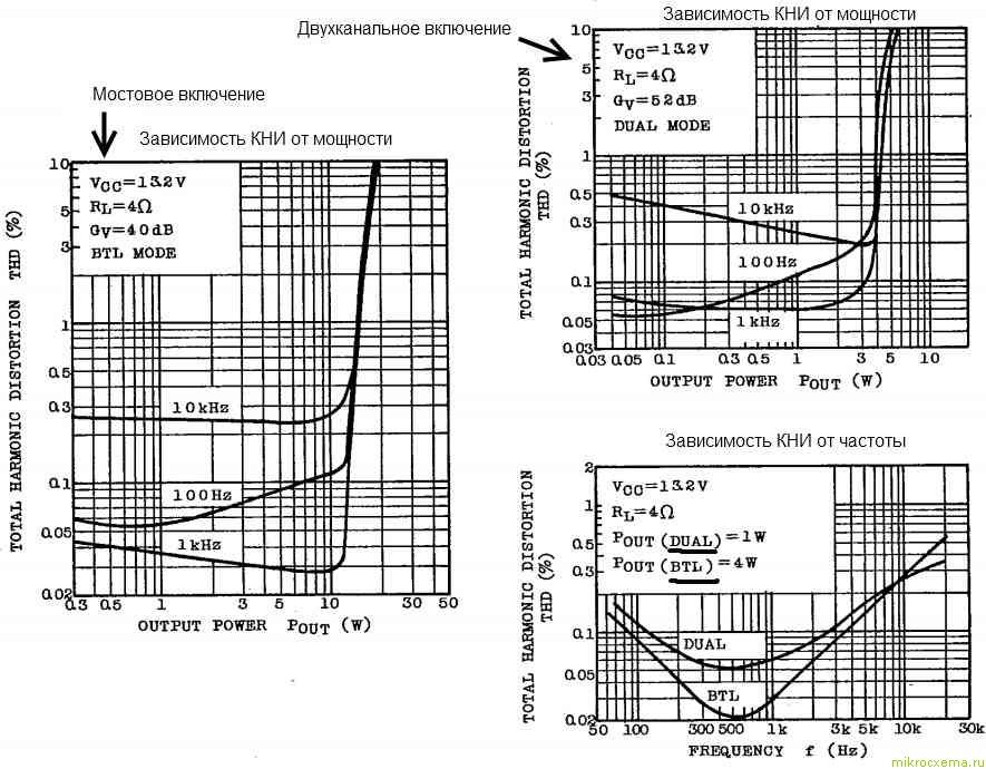 Зависимость коэффициента нелинейных искажений от выходной мощности и частоты