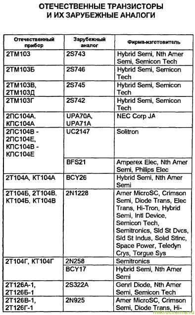 Аналоги отечественных транзисторов