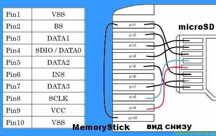 Адаптер microSD - Memory Stick