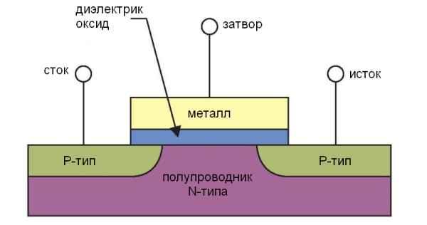 Что такое MOSFET