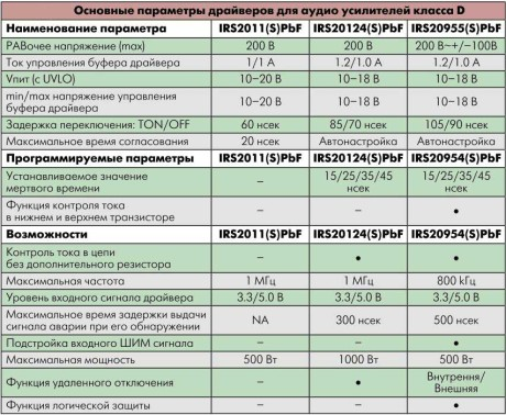 ШИМ-контроллеры для усилителей D класса